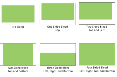 Types of Bleed Illustration