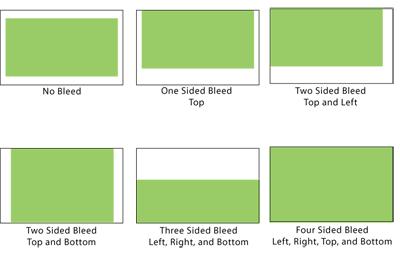 Types of Bleed Illustration